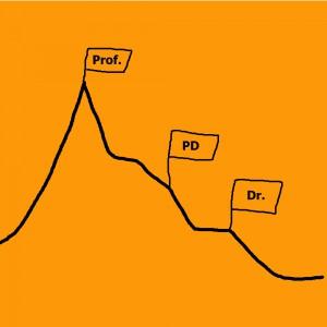 Wissenschaftler werden